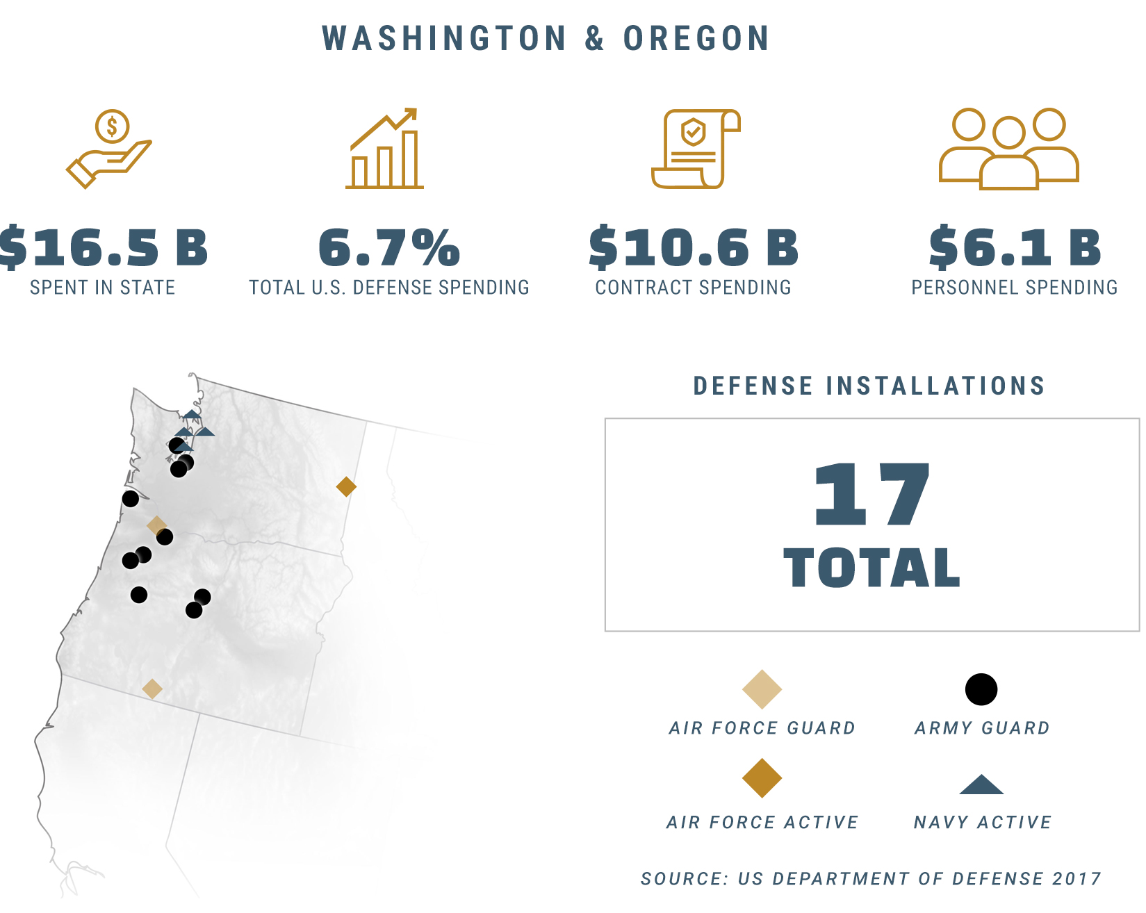 defense spending infographic